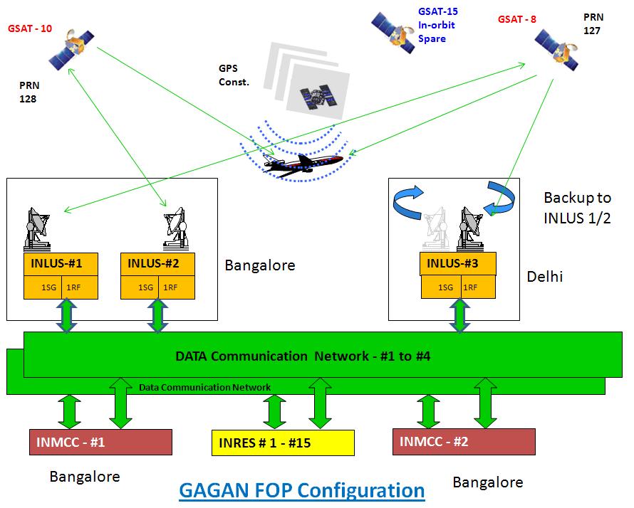 GAGAN - GPS Aided GEO Augumented Navigation